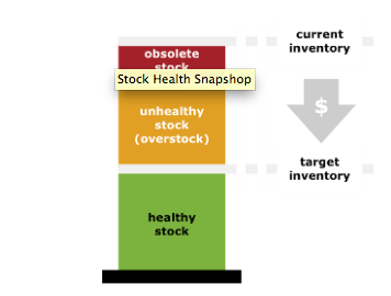 Inventory KPI graph for optimization