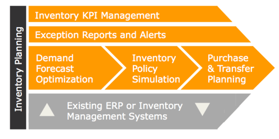 EazyStock Inventory Planning Technology Stack
